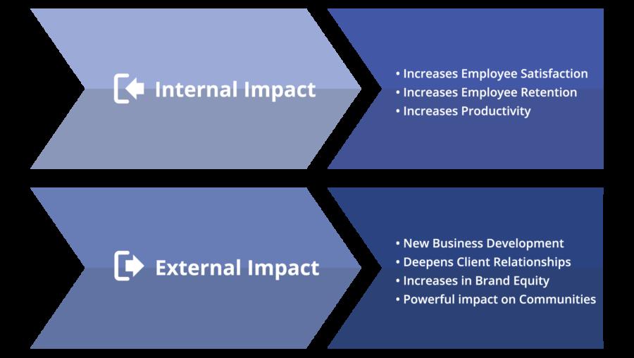 internal_external_edit