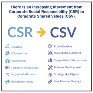 CSR to CSV